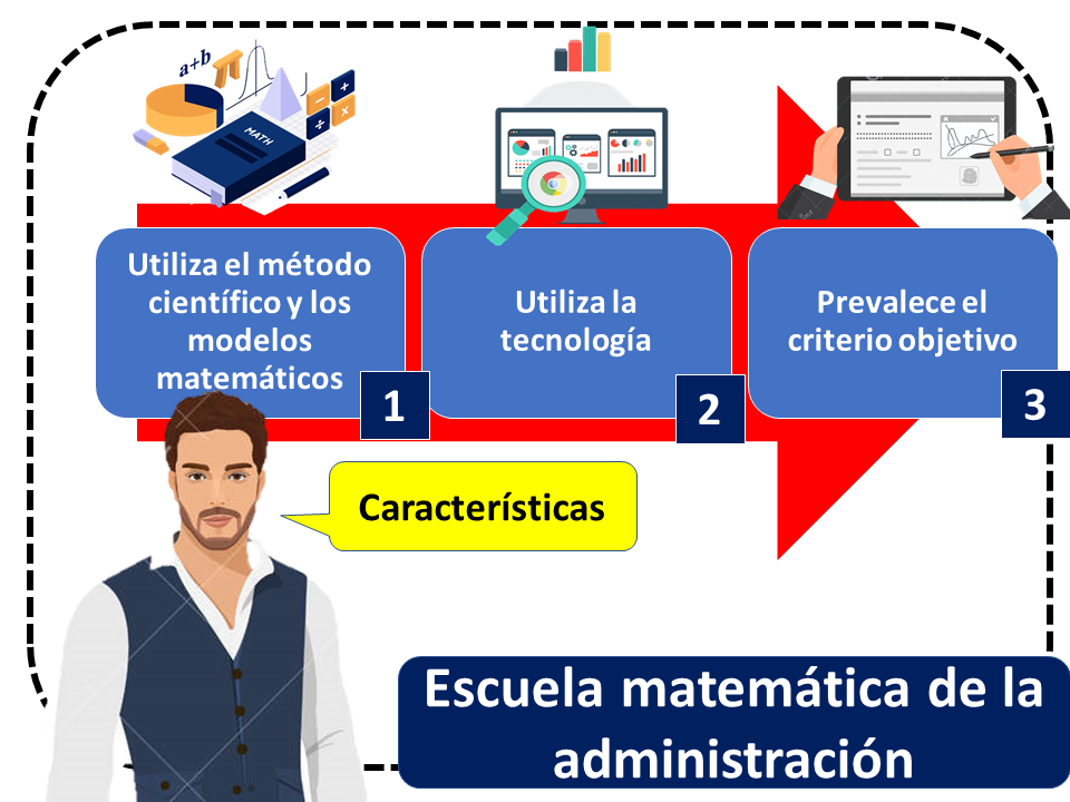 Esscuela Matemática De La Administración Características