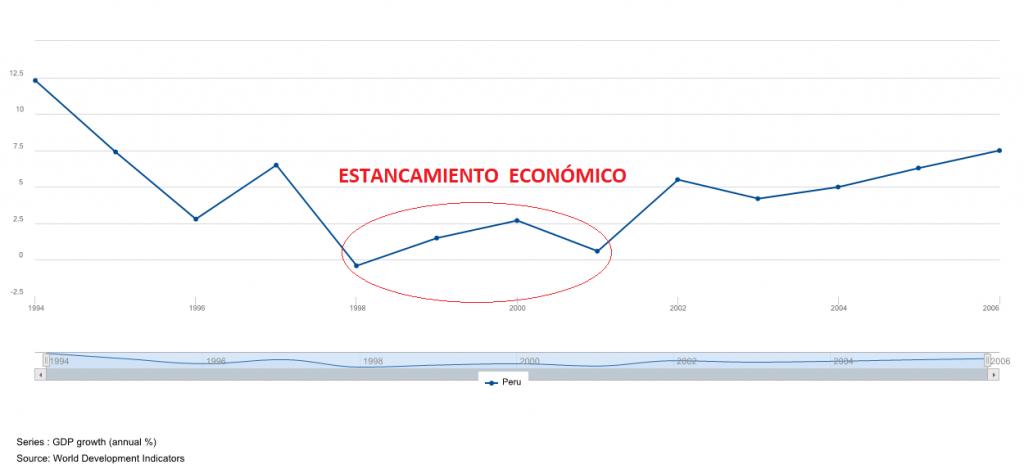 Estancamiento Económico Perú