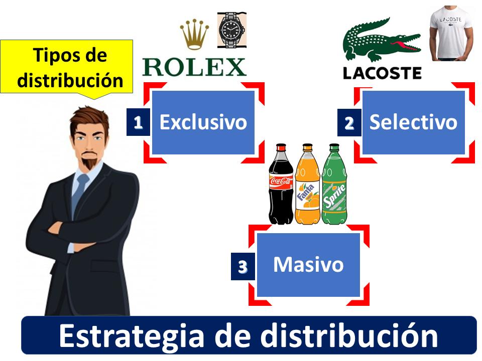 Estrategia De Distribución 1