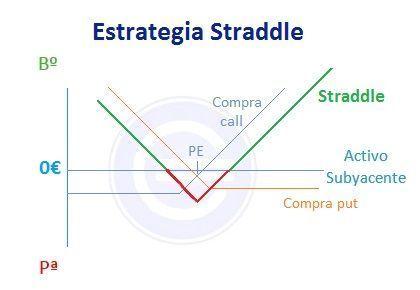 Estrategia Straddle