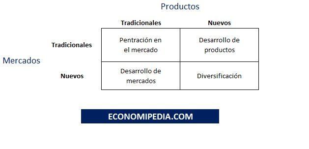 Estrategias De Crecimiento y diversificación empresarial