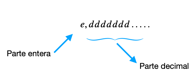 Estructura Número Racional