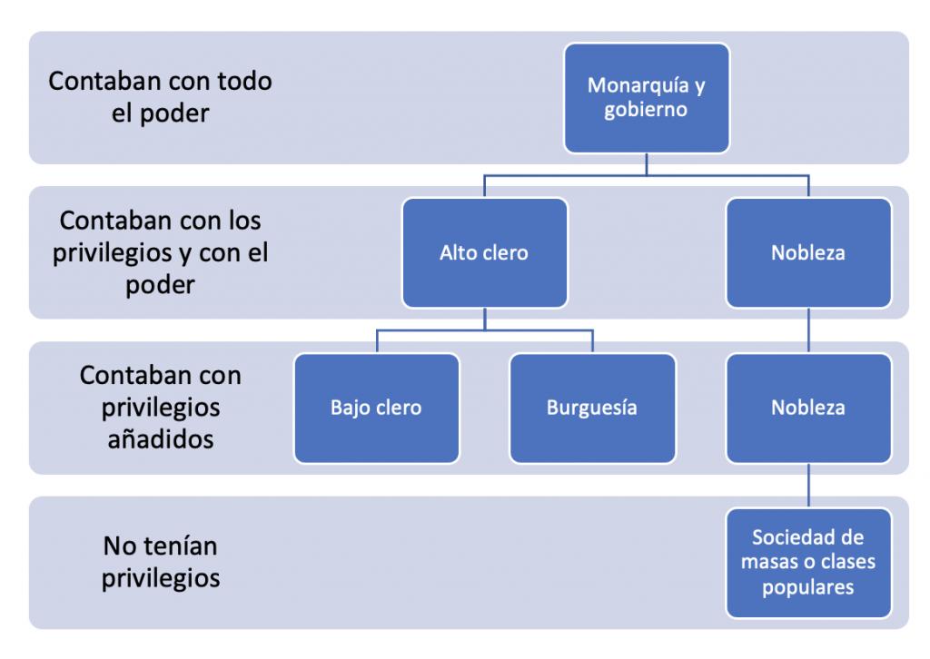 Estructura Social Sociedad De Masas