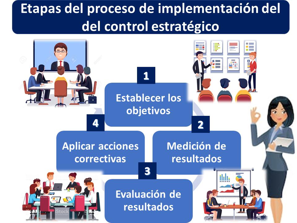 Etapas Del Proceso De Implementación Del Control Estratégico 1