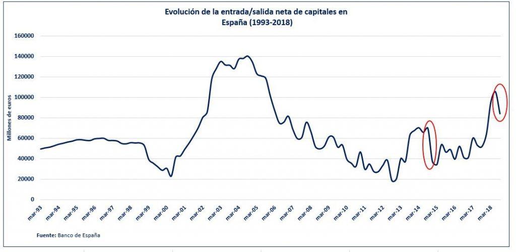 Evolución De La Entrada Y Salida Neta De Capitales En España