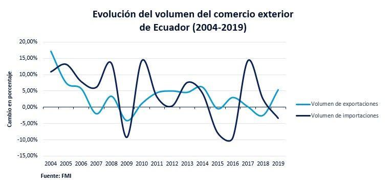 Evolución Del Comercio Exterior En Ecuador