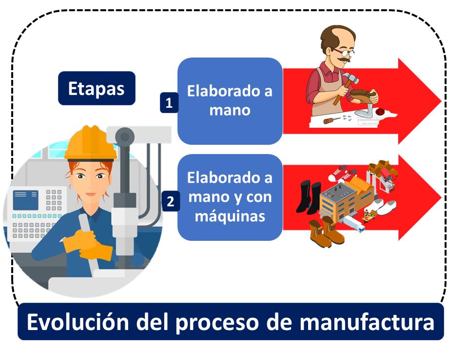 Evolución Del Proceso De Manufactura