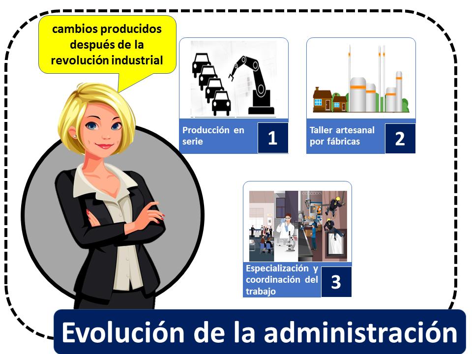 Evolucion De La Administracion