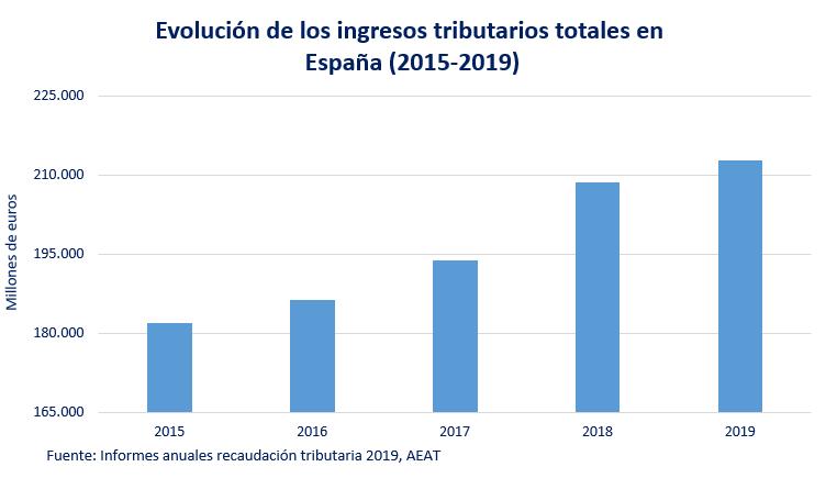 Evolucion De Los Ingresos Tributarios Totales En Espana