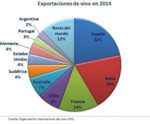 Exportaciones vino por países