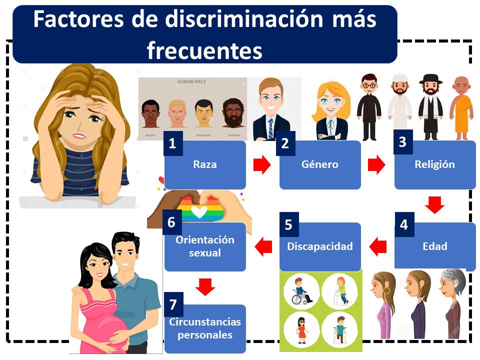 Factores De Discriminación Más Frecuentes