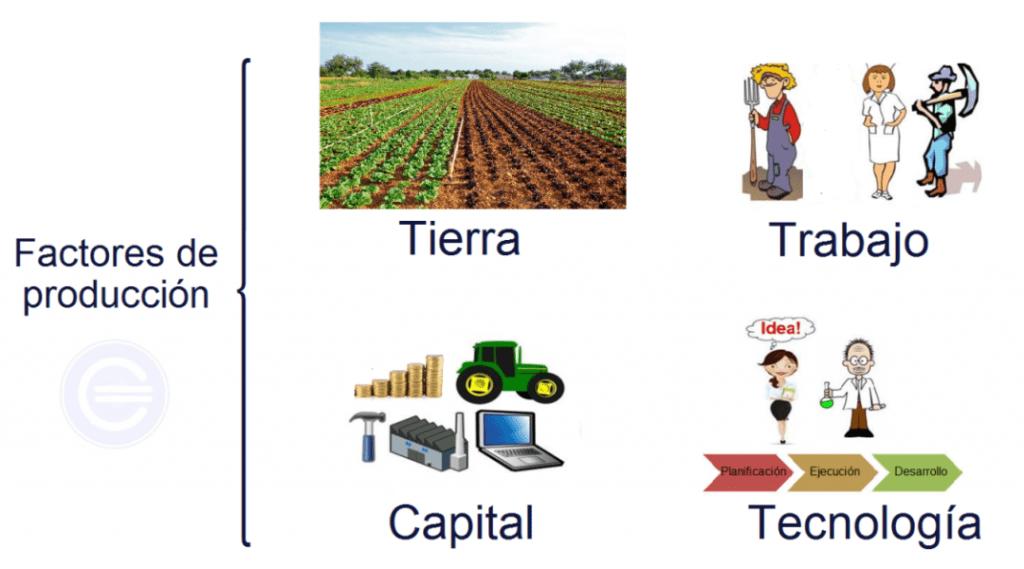 Factores de producci n definici n qu es y concepto for Procesos de produccion de alimentos