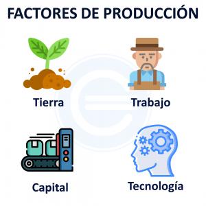 Factores De Producción Tierra, Trabajo, Capital Y Tecnología