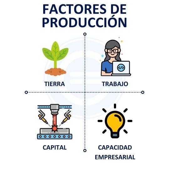 Factores De Produccion 3
