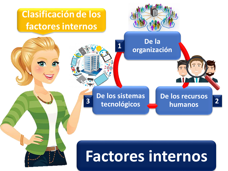 Factores Internos 1