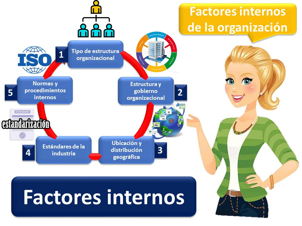 Factores Internos 2
