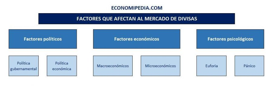 Factores Que Afectan Al Mercado De Divisas Esquema