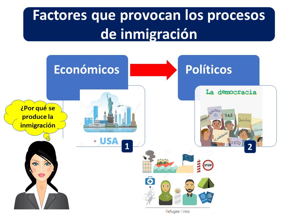 Factores Que Provocan Los Procesos De Inmigración