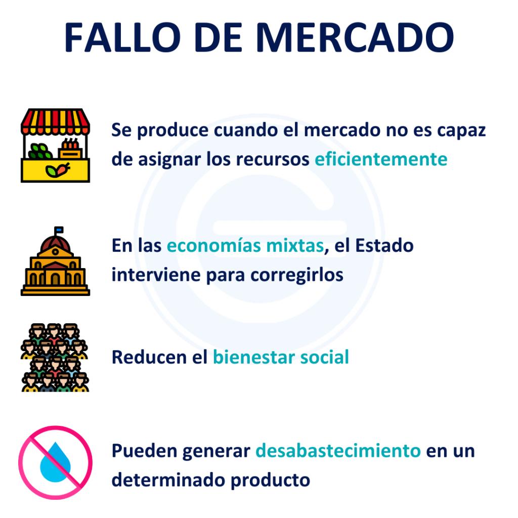 Fallo De Mercado