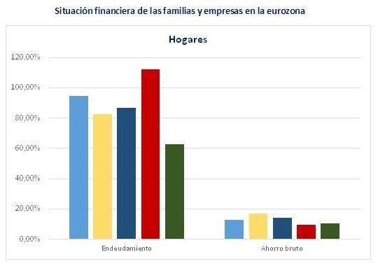 Endeudamiento hogares europa