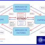 Flujo circular de la renta economipedia 1