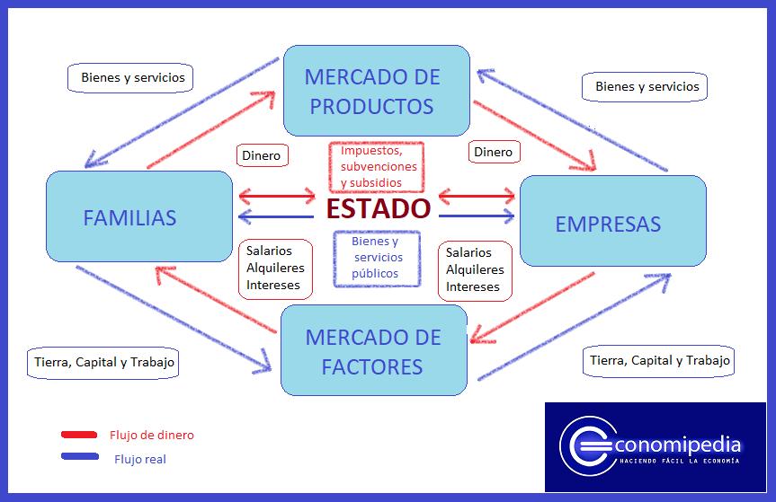 DICCIONARIO DE ECONOMIA - PDF