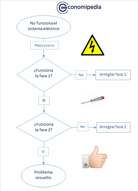 Flujograma 1 1