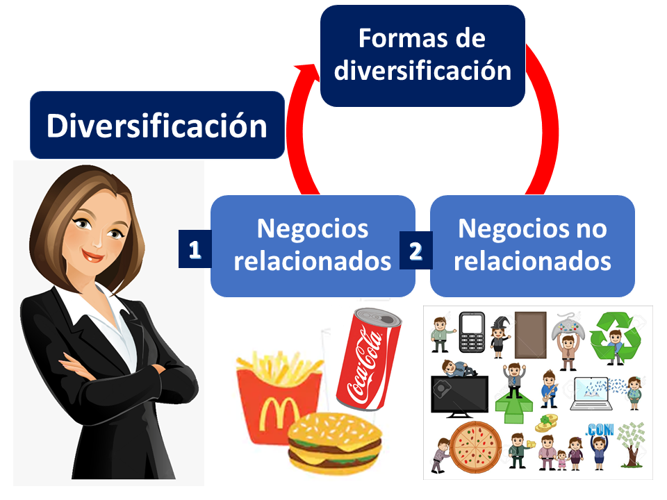 Formas De Diversificación 1