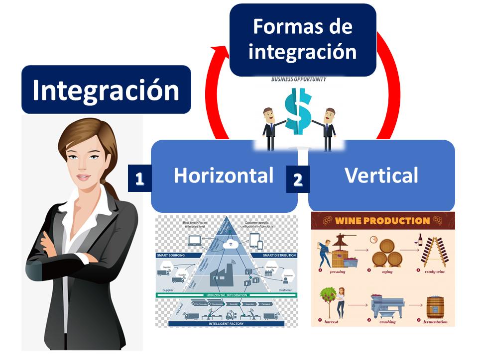 Formas De Integración