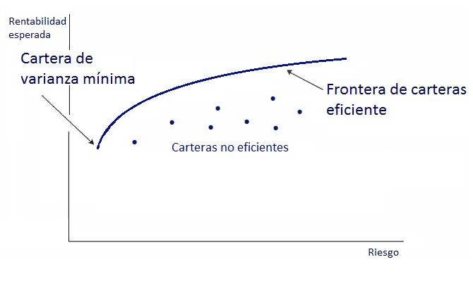 Frontera de carteras eficientes