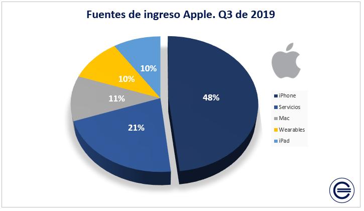 Fuentes De Ingreso Apple