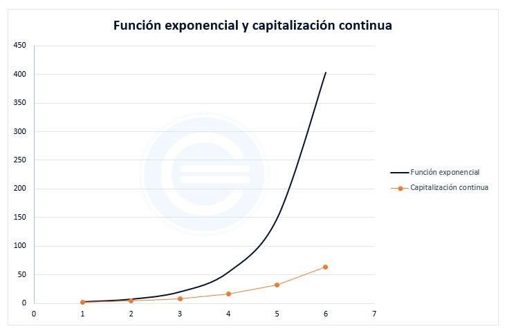 Función Exponencial Grafica