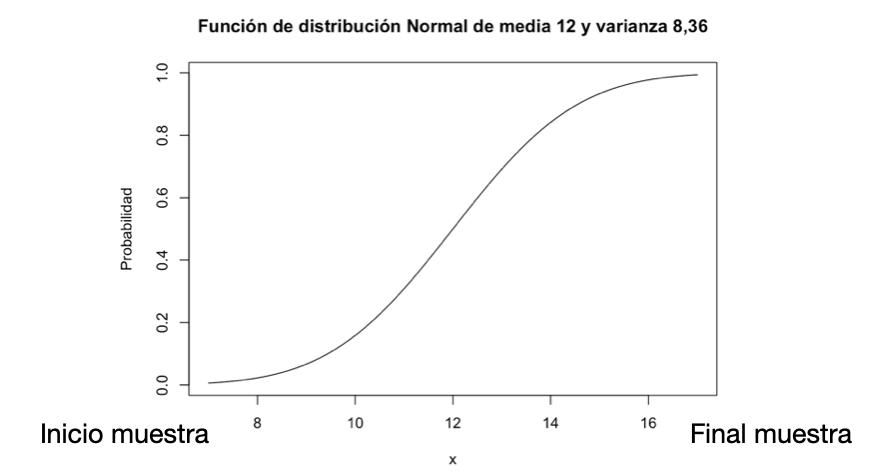 Función De Distribución
