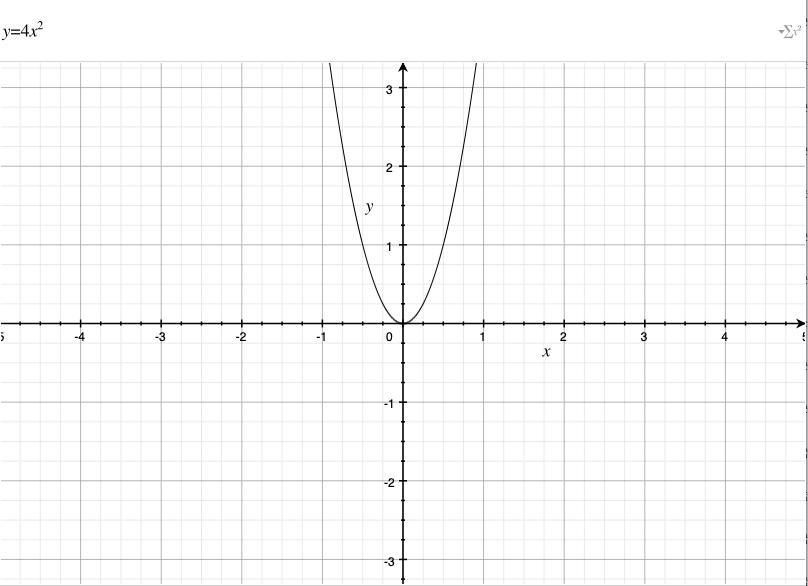 Funcion Matematica Grafico Cuadratica