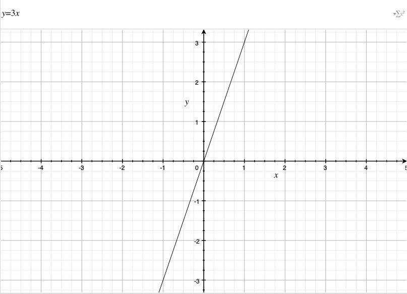 Funcion Matematica Grafico