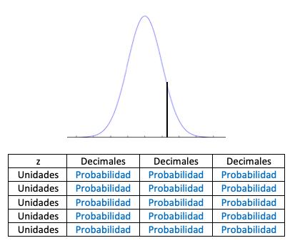 Generalización Tablas De Probabilidad Con Dibujo