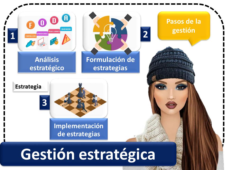 Gestion Estrategica 2