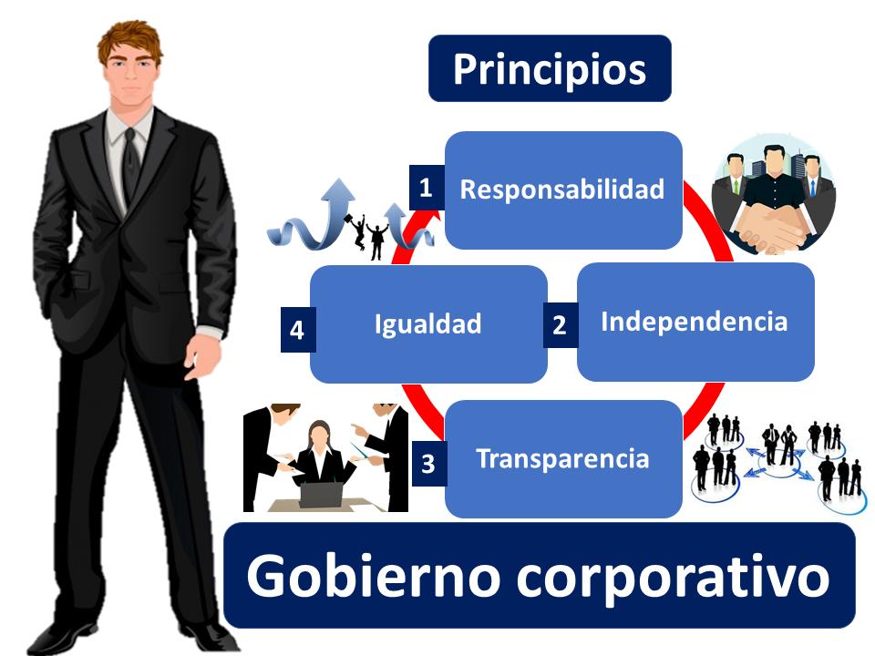 Gobierno Corporativo Principios