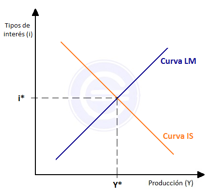 Gráfica Modelo IS LM
