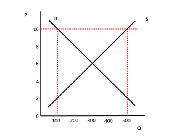 Gráfico 1 Walras