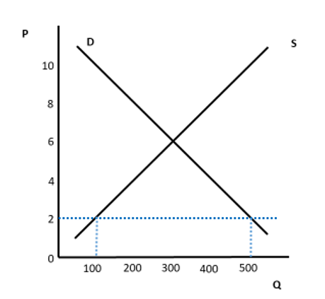 Gráfico 2 Walras