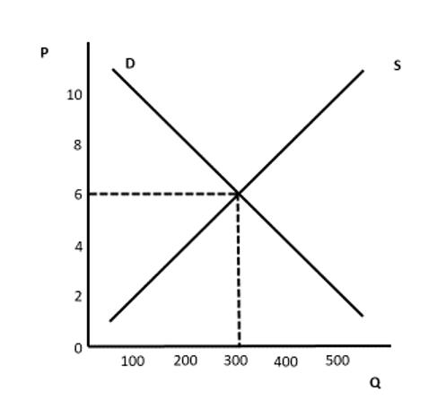 Gráfico 3 Walras
