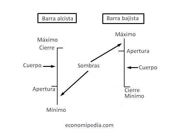 Gráfico De Barras. Cierre Igual A Máximo