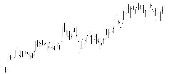 gráfico de barras para ver la cotización de un activo