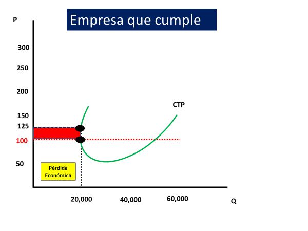 Gráfico De Colusión Empresa Cumplidora