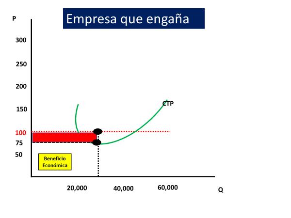 Gráfico De Colusión Empresa Engaña