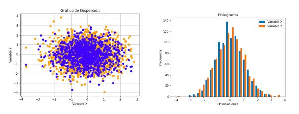 Gráfico De Dispersión Y Histograma