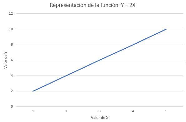 Gráfico función