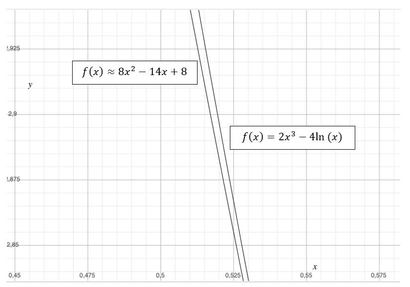 Gráfico Polinomio De Taylor 2