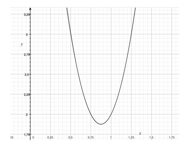Gráfico Polinomio De Taylor